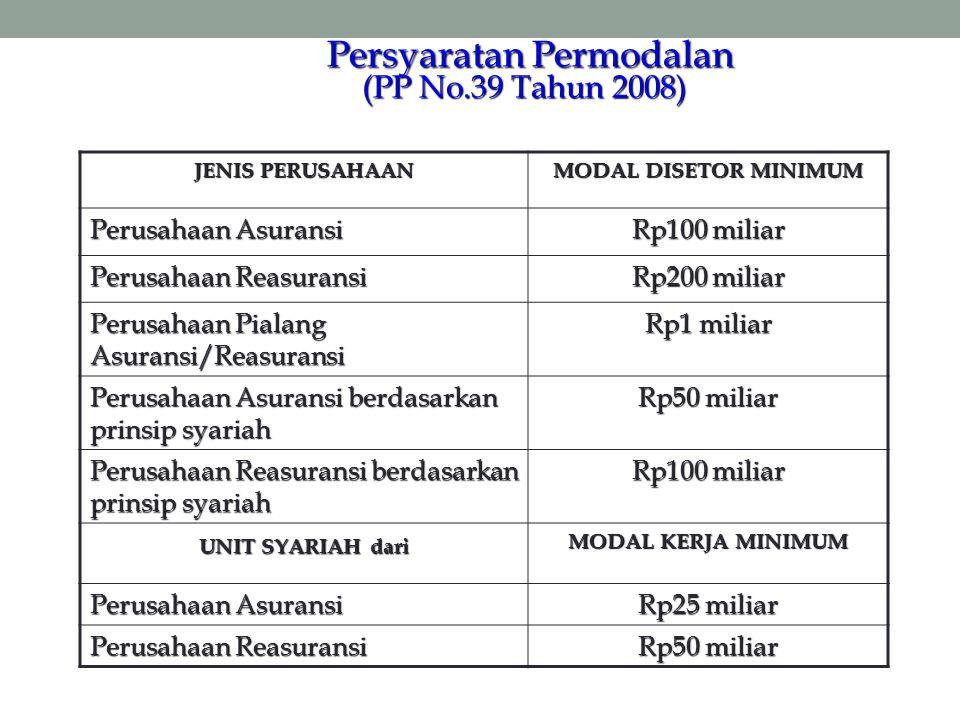 Persyaratan Permodalan (PP No.39 Tahun 2008) Persyaratan Permodalan (PP No.39 Tahun 2008) JENIS PERUSAHAAN MODAL DISETOR MINIMUM Perusahaan Asuransi R