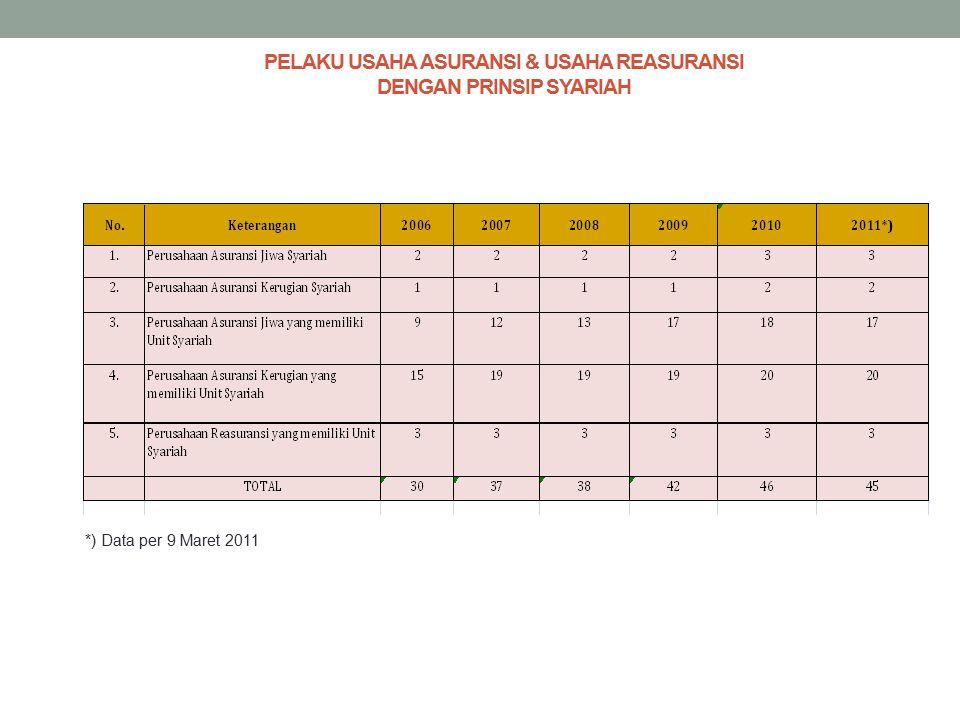 PELAKU USAHA ASURANSI & USAHA REASURANSI DENGAN PRINSIP SYARIAH *) Data per 9 Maret 2011