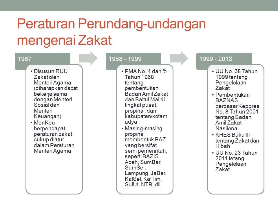 Peraturan Perundang-undangan mengenai Zakat 1967 Disusun RUU Zakat oleh Menteri Agama (diharapkan dapat bekerja sama dengan Menteri Sosial dan Menteri