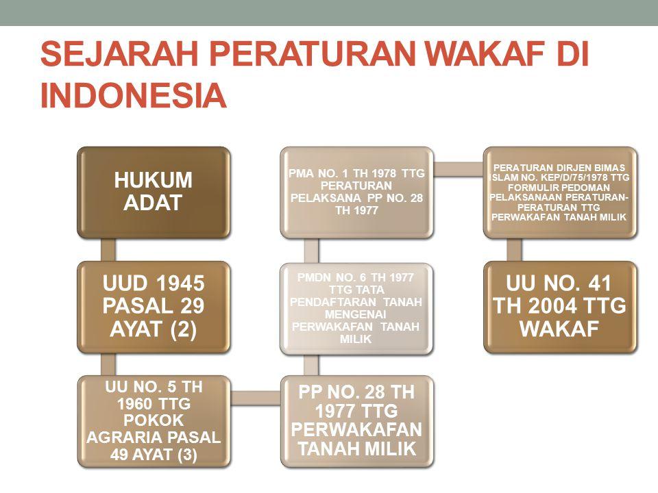 SEJARAH PERATURAN WAKAF DI INDONESIA HUKUM ADAT UUD 1945 PASAL 29 AYAT (2) UU NO. 5 TH 1960 TTG POKOK AGRARIA PASAL 49 AYAT (3) PP NO. 28 TH 1977 TTG