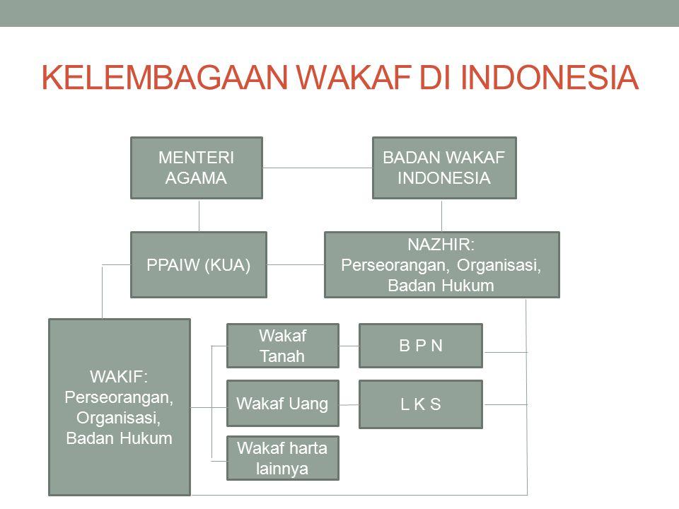 KELEMBAGAAN WAKAF DI INDONESIA Wakaf harta lainnya Wakaf Uang Wakaf Tanah MENTERI AGAMA PPAIW (KUA) BADAN WAKAF INDONESIA L K S B P N WAKIF: Perseoran