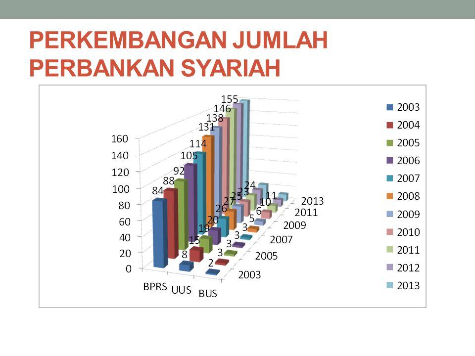 JAKARTA ISLAMIC INDEX (JII) Tujuan pembentukan JII: meningkatkan kepercayaan investor utk melakukan investasi pd saham berbasis syariah dan memberikan manfaat bagi pemodal dalam menjalankan syariah Islam untuk melakukan investasi di Bursa.