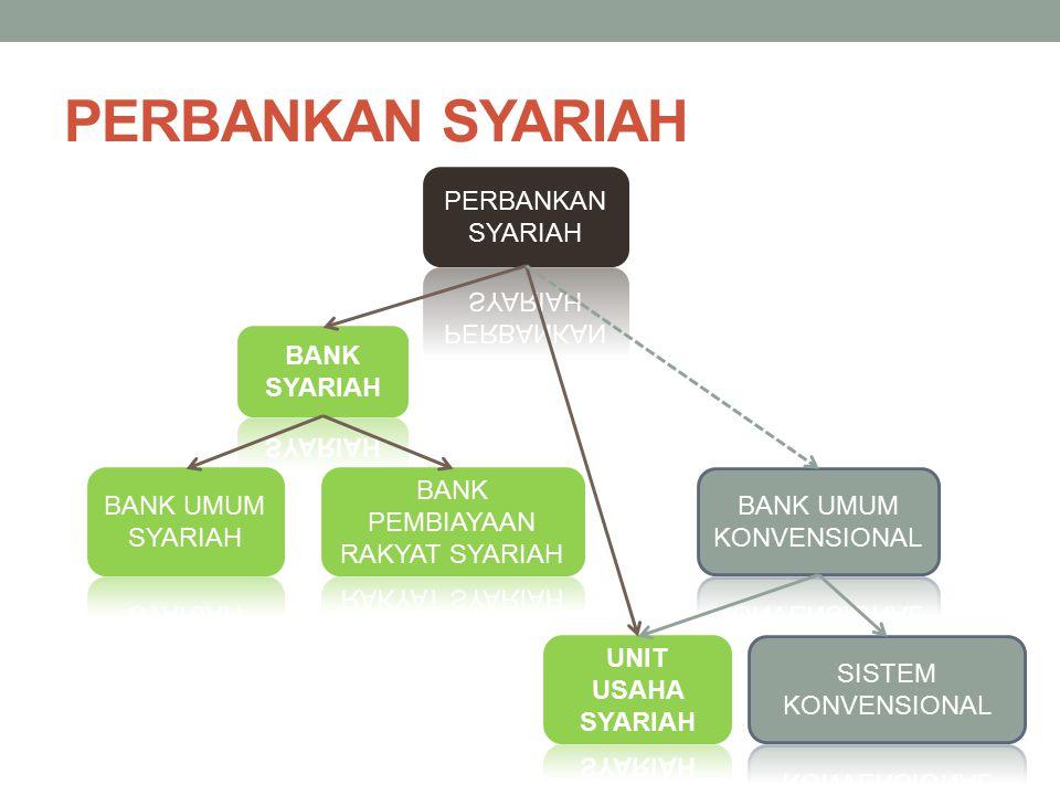 PENDIRIAN BANK SYARIAH UU No 21/ 2008 ttg Perbankan Syariah PBI Nomor 11/15/PBI/2009 - Perubahan Kegiatan Usaha Bank Konvensional Menjadi Bank Syariah, PBI 11/10/PBI/2009 ttg Unit Usaha Syariah Bank hanya dapat didirikan dan melakukan kegiatan usaha setelah memperoleh izin BI Bentuk badan hukum Bank Islam adalah PERSEROAN TERBATAS Pemberian izin dilakukan dalam 2 tahap: 1.