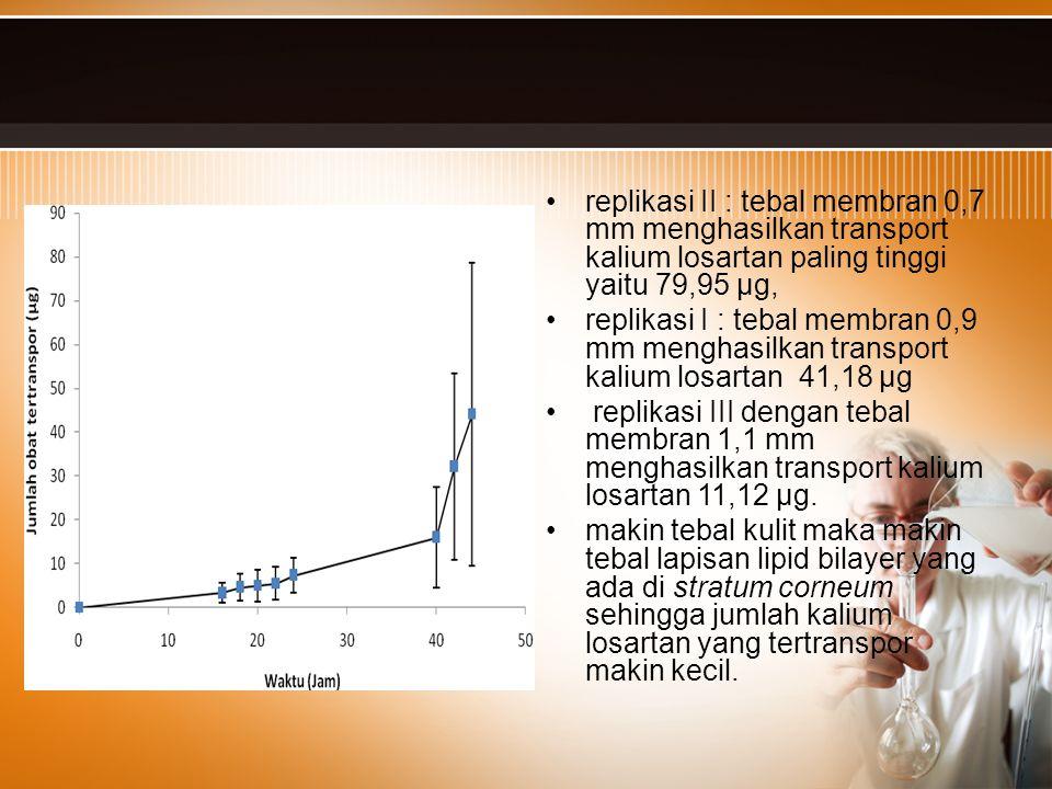 replikasi II : tebal membran 0,7 mm menghasilkan transport kalium losartan paling tinggi yaitu 79,95 µg, replikasi I : tebal membran 0,9 mm menghasilk
