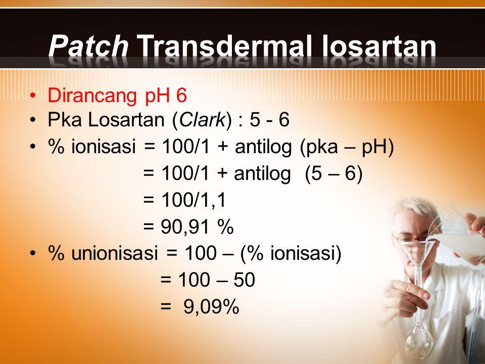 Dirancang pH 6 Pka Losartan (Clark) : 5 - 6 % ionisasi = 100/1 + antilog (pka – pH) = 100/1 + antilog (5 – 6) = 100/1,1 = 90,91 % % unionisasi = 100 –