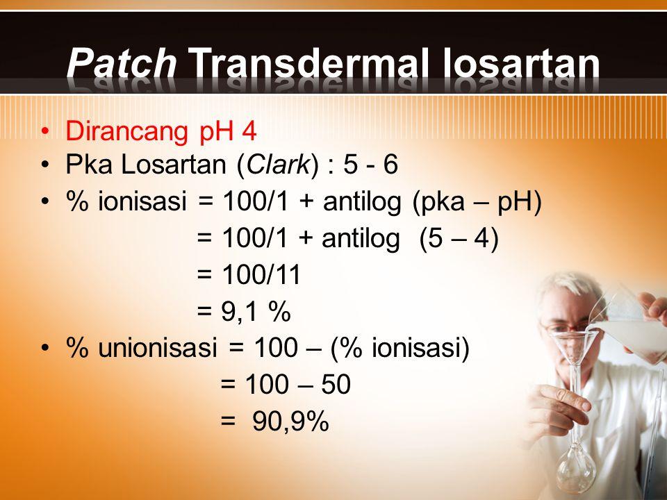 Dirancang pH 4 Pka Losartan (Clark) : 5 - 6 % ionisasi = 100/1 + antilog (pka – pH) = 100/1 + antilog (5 – 4) = 100/11 = 9,1 % % unionisasi = 100 – (%