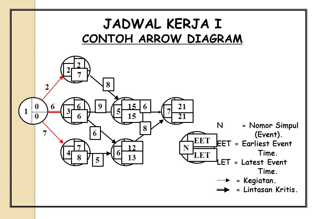 JADWAL KERJA I CONTOH ARROW DIAGRAM N = Nomor Simpul (Event). EET = Earliest Event Time. LET = Latest Event Time. = Kegiatan. = Lintasan Kritis. 1 0 0