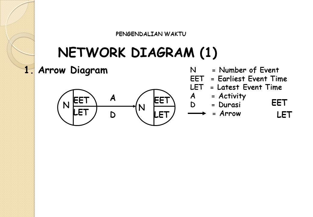 NETWORK DIAGRAM (1) 1. Arrow Diagram EET LET N N A D EET LET N = Number of Event EET = Earliest Event Time LET = Latest Event Time A = Activity D = Du