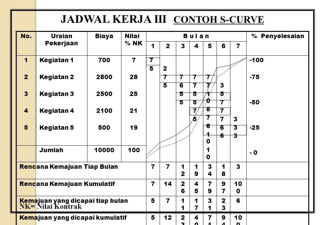 JADWAL KERJA III CONTOH S-CURVE NK= Nilai Kontrak No.Uraian Pekerjaan BiayaNilai % NK B u l a n% Penyelesaian 1234567 1234512345 Kegiatan 1 Kegiatan 2