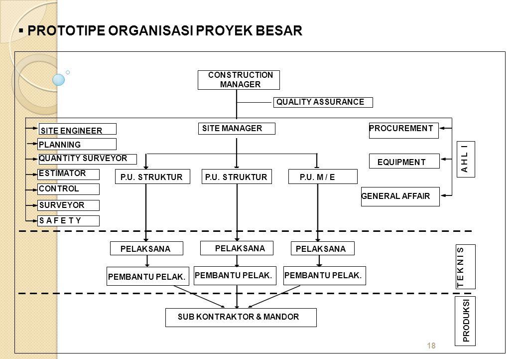 18  PROTOTIPE ORGANISASI PROYEK BESAR CONSTRUCTION MANAGER PROCUREMENT QUANTITY SURVEYOR EQUIPMENT GENERAL AFFAIR SITE ENGINEER PLANNING ESTIMATOR CONTROL SURVEYOR S A F E T Y PELAKSANA PEMBANTU PELAK.