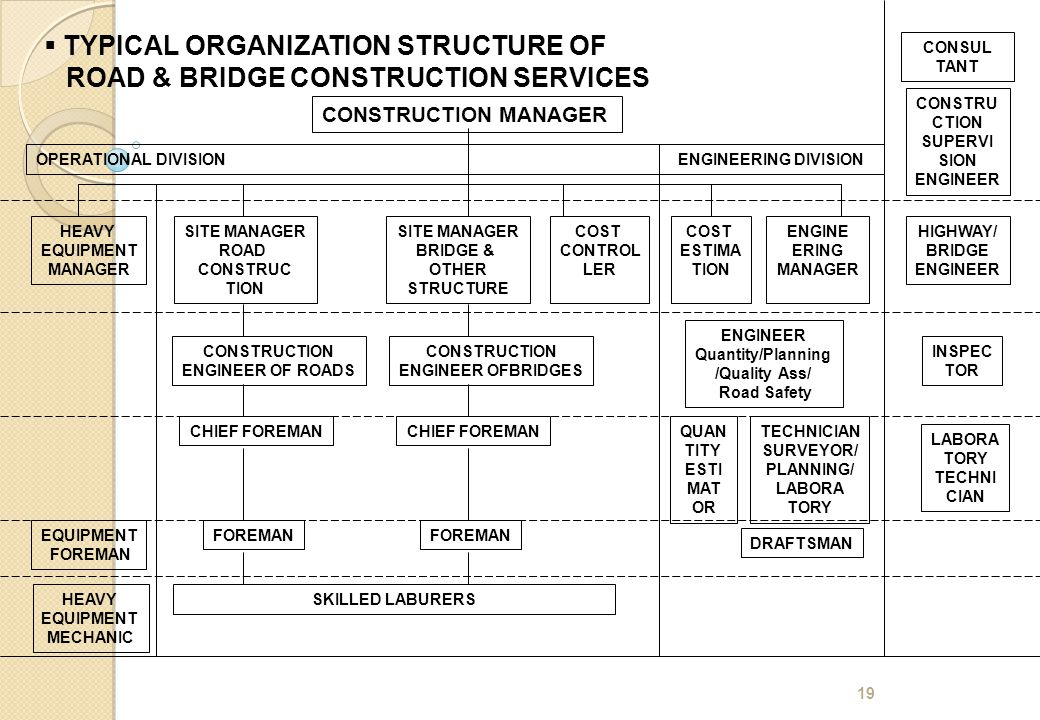 19 CONSTRUCTION MANAGER  TYPICAL ORGANIZATION STRUCTURE OF ROAD & BRIDGE CONSTRUCTION SERVICES HEAVY EQUIPMENT MANAGER SITE MANAGER ROAD CONSTRUC TIO