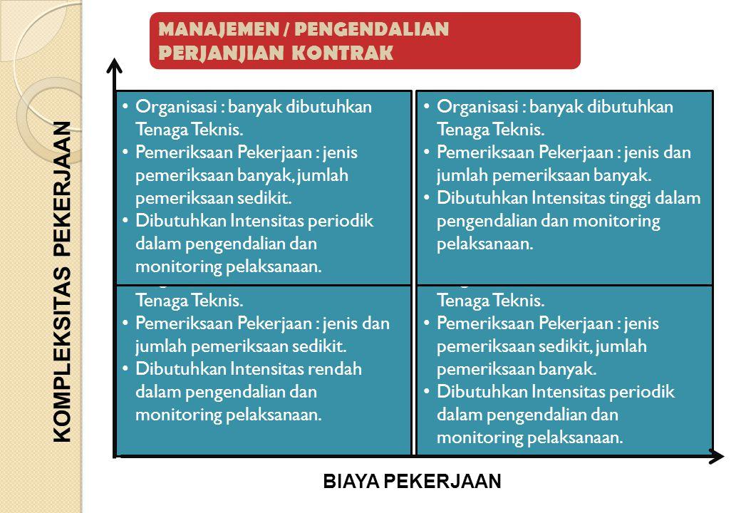 Siapa saja yang terlibat dalam PCM.a) Unsur Pengendali : 1.