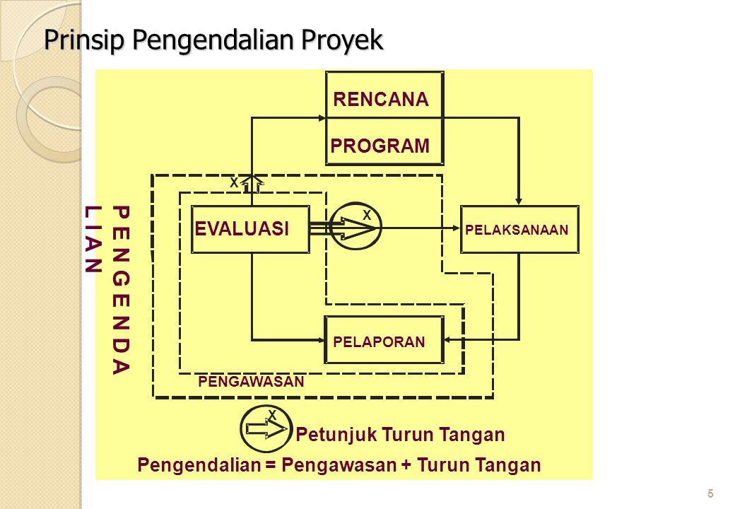 5 Prinsip Pengendalian Proyek EVALUASI RENCANA PROGRAM PELAKSANAAN PELAPORAN PENGAWASAN X X Petunjuk Turun Tangan Pengendalian = Pengawasan + Turun Ta