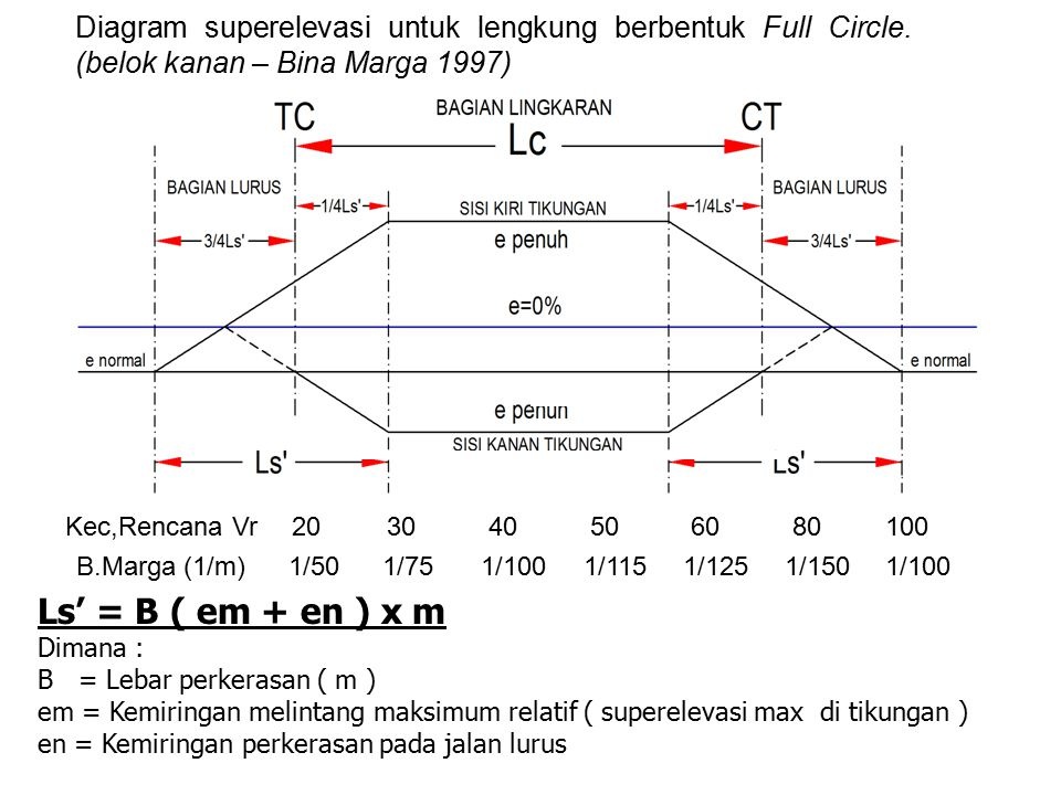 Diagram superelevasi untuk lengkung berbentuk Full Circle. (belok kanan – Bina Marga 1997) Ls' = B ( em + en ) x m Dimana : B = Lebar perkerasan ( m )