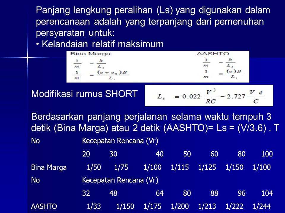 NoKecepatan Rencana (Vr) 203040506080100 Bina Marga 1/50 1/75 1/100 1/115 1/125 1/150 1/100 NoKecepatan Rencana (Vr) 324864808896104 AASHTO 1/33 1/150 1/175 1/200 1/213 1/222 1/244 Panjang lengkung peralihan (Ls) yang digunakan dalam perencanaan adalah yang terpanjang dari pemenuhan persyaratan untuk: Kelandaian relatif maksimum Modifikasi rumus SHORT Berdasarkan panjang perjalanan selama waktu tempuh 3 detik (Bina Marga) atau 2 detik (AASHTO)= Ls = (V/3.6).