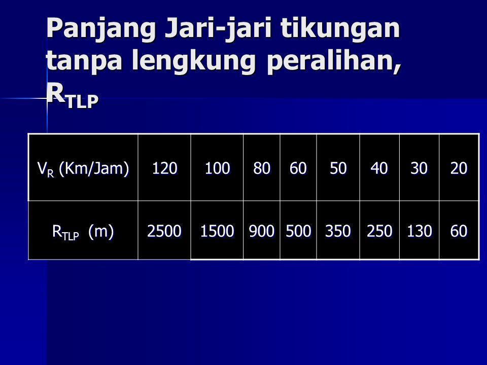 Panjang Jari-jari tikungan tanpa lengkung peralihan, R TLP V R (Km/Jam) 120100806050403020 R TLP (m) 2500150090050035025013060