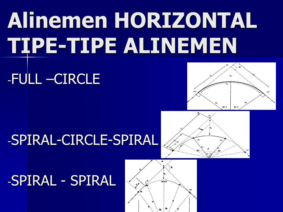 Alinemen HORIZONTAL TIPE-TIPE ALINEMEN - FULL –CIRCLE - SPIRAL-CIRCLE-SPIRAL - SPIRAL - SPIRAL
