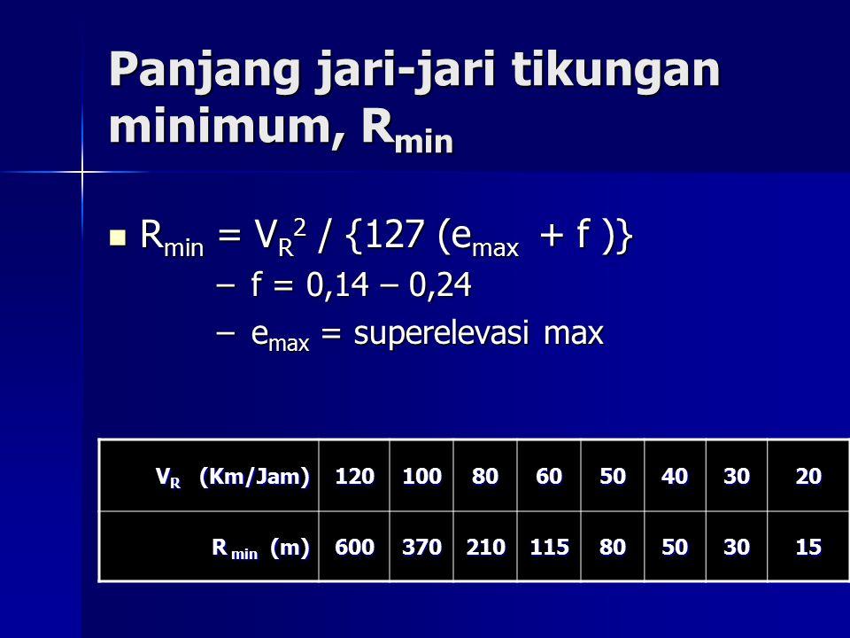 Panjang jari-jari tikungan minimum, R min R min = V R 2 / {127 (e max + f )} R min = V R 2 / {127 (e max + f )} – f = 0,14 – 0,24 – e max = superelevasi max V R (Km/Jam) 120100806050403020 R min (m) 600 370 210115 80808080 50505050 30303030 15151515