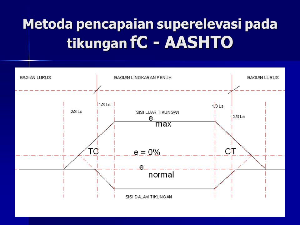 Metoda pencapaian superelevasi pada tikungan fC - AASHTO