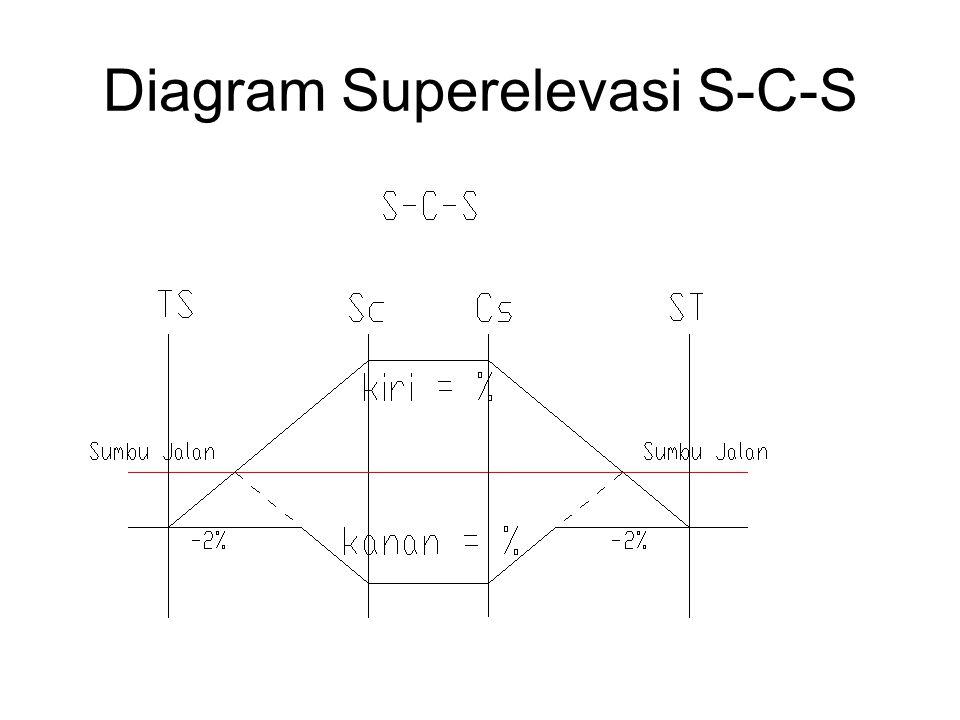 Diagram Superelevasi S-C-S