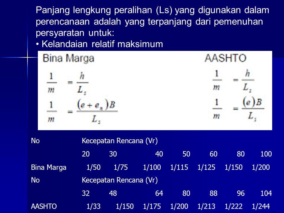 NoKecepatan Rencana (Vr) 203040506080100 Bina Marga 1/50 1/75 1/100 1/115 1/125 1/150 1/200 NoKecepatan Rencana (Vr) 324864808896104 AASHTO 1/33 1/150 1/175 1/200 1/213 1/222 1/244 Panjang lengkung peralihan (Ls) yang digunakan dalam perencanaan adalah yang terpanjang dari pemenuhan persyaratan untuk: Kelandaian relatif maksimum