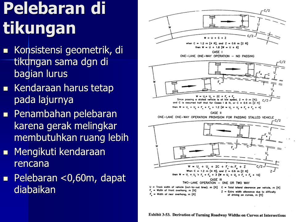 Pelebaran di tikungan Konsistensi geometrik, di tikungan sama dgn di bagian lurus Konsistensi geometrik, di tikungan sama dgn di bagian lurus Kendaraan harus tetap pada lajurnya Kendaraan harus tetap pada lajurnya Penambahan pelebaran karena gerak melingkar membutuhkan ruang lebih Penambahan pelebaran karena gerak melingkar membutuhkan ruang lebih Mengikuti kendaraan rencana Mengikuti kendaraan rencana Pelebaran <0,60m, dapat diabaikan Pelebaran <0,60m, dapat diabaikan