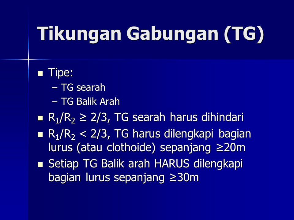 Tikungan Gabungan (TG) Tipe: Tipe: –TG searah –TG Balik Arah R 1 /R 2 ≥ 2/3, TG searah harus dihindari R 1 /R 2 ≥ 2/3, TG searah harus dihindari R 1 /R 2 < 2/3, TG harus dilengkapi bagian lurus (atau clothoide) sepanjang ≥20m R 1 /R 2 < 2/3, TG harus dilengkapi bagian lurus (atau clothoide) sepanjang ≥20m Setiap TG Balik arah HARUS dilengkapi bagian lurus sepanjang ≥30m Setiap TG Balik arah HARUS dilengkapi bagian lurus sepanjang ≥30m