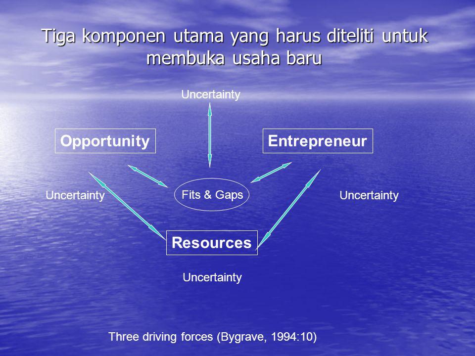Tiga komponen utama yang harus diteliti untuk membuka usaha baru OpportunityEntrepreneur Resources Uncertainty Fits & Gaps Three driving forces (Bygra