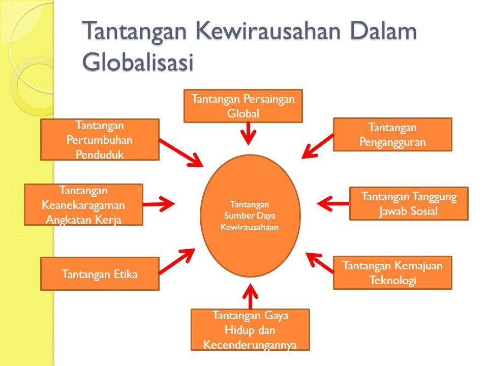 Tantangan Kewirausahan Dalam Globalisasi Tantangan Sumber Daya Kewirausahaan Tantangan Persaingan Global Tantangan Etika Tantangan Keanekaragaman Angkatan Kerja Tantangan Pertumbuhan Penduduk Tantangan Gaya Hidup dan Kecenderungannya Tantangan Pengangguran Tantangan Tanggung Jawab Sosial Tantangan Kemajuan Teknologi