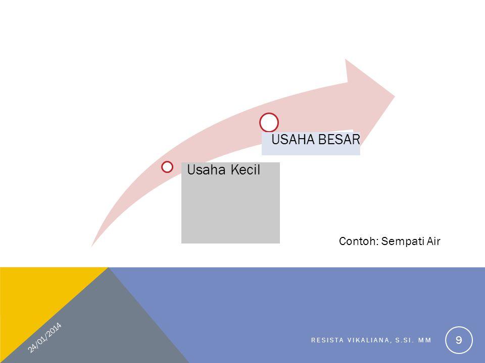TAHAP-TAHAP PENGEMBANGAN USAHA Memiliki ide usaha Penyaringan ide/ konsep usaha Pengembangan rencana usaha Implementasi rencana usaha dan pengendalian usaha 24/01/2014 RESISTA VIKALIANA, S.SI.