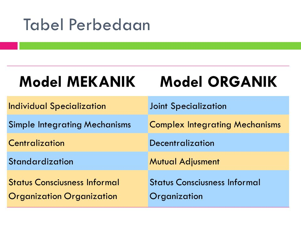 Model MEKANIKModel ORGANIK Individual SpecializationJoint Specialization Simple Integrating MechanismsComplex Integrating Mechanisms CentralizationDec