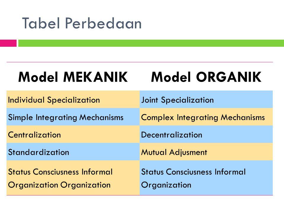 Elemen Mendesain Struktur Organisasi Spesialisasi Pekerjaan DepartemenisasiRantai Komando.
