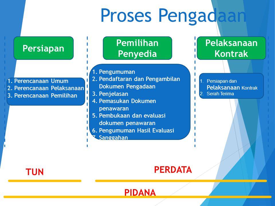 Proses Pengadaan Persiapan Pemilihan Penyedia Pelaksanaan Kontrak 1.Perencanaan Umum 2.Perencanaan Pelaksanaan 3.Perencanaan Pemilihan 1.Pengumuman 2.