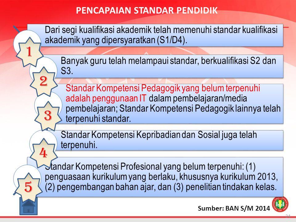 24 Dari segi kualifikasi akademik telah memenuhi standar kualifikasi akademik yang dipersyaratkan (S1/D4).