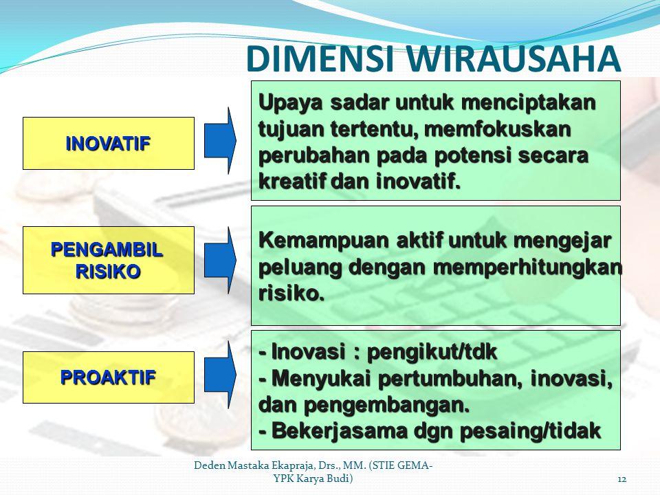 DIMENSI WIRAUSAHA Deden Mastaka Ekapraja, Drs., MM. (STIE GEMA- YPK Karya Budi)12 INOVATIF PENGAMBILRISIKO PROAKTIF Upaya sadar untuk menciptakan tuju