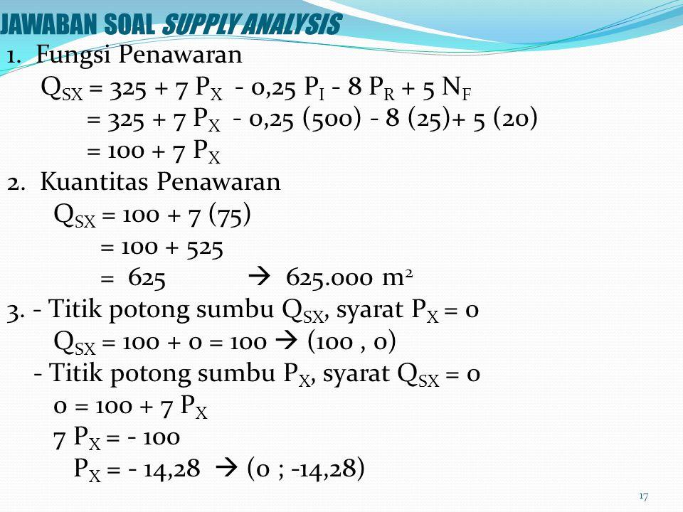 CONTOH SOAL SUPPLY ANALYSIS Fungsi penawaran ruang pusat perbelanjaan (mall) di Surabaya tahun 1996 adalah sebagai berikut : Q SX = 325 + 7 P X – 0,25