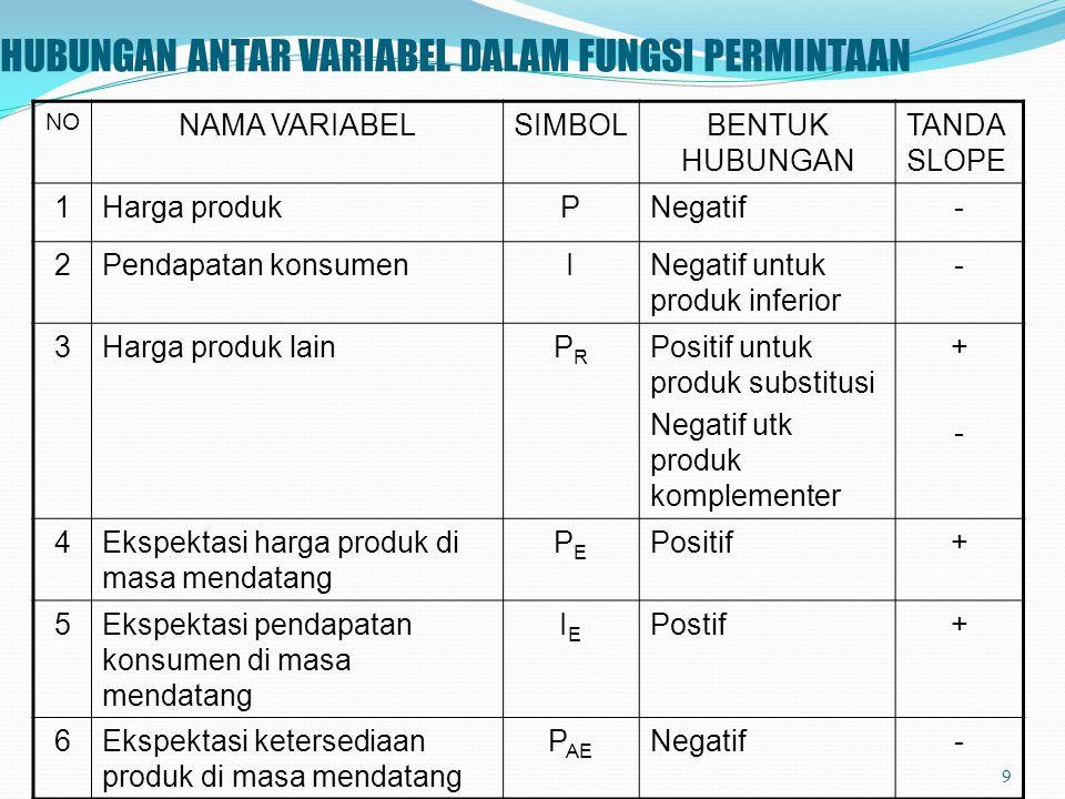 HUBUNGAN ANTAR VARIABEL DALAM FUNGSI PERMINTAAN NO NAMA VARIABELSIMBOLBENTUK HUBUNGAN TANDA SLOPE 1Harga produkPNegatif- 2Pendapatan konsumenINegatif untuk produk inferior - 3Harga produk lainPRPR Positif untuk produk substitusi Negatif utk produk komplementer +-+- 4Ekspektasi harga produk di masa mendatang PEPE Positif+ 5Ekspektasi pendapatan konsumen di masa mendatang IEIE Postif+ 6Ekspektasi ketersediaan produk di masa mendatang P AE Negatif- 9