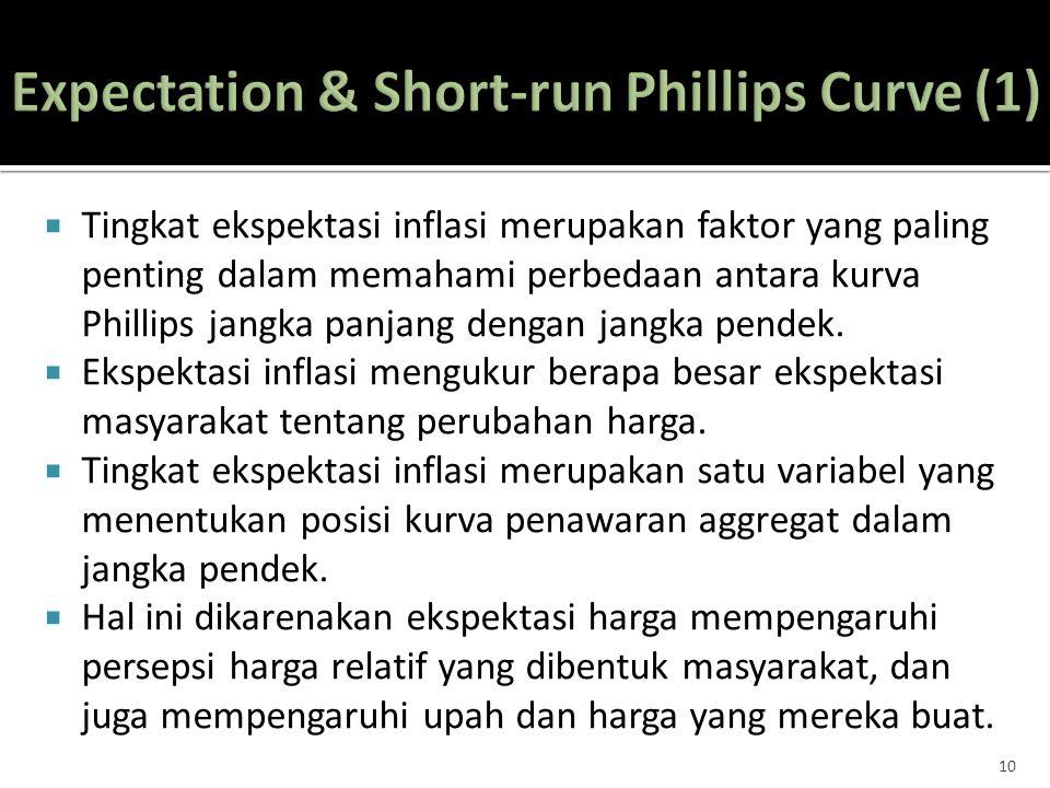 Tingkat ekspektasi inflasi merupakan faktor yang paling penting dalam memahami perbedaan antara kurva Phillips jangka panjang dengan jangka pendek.