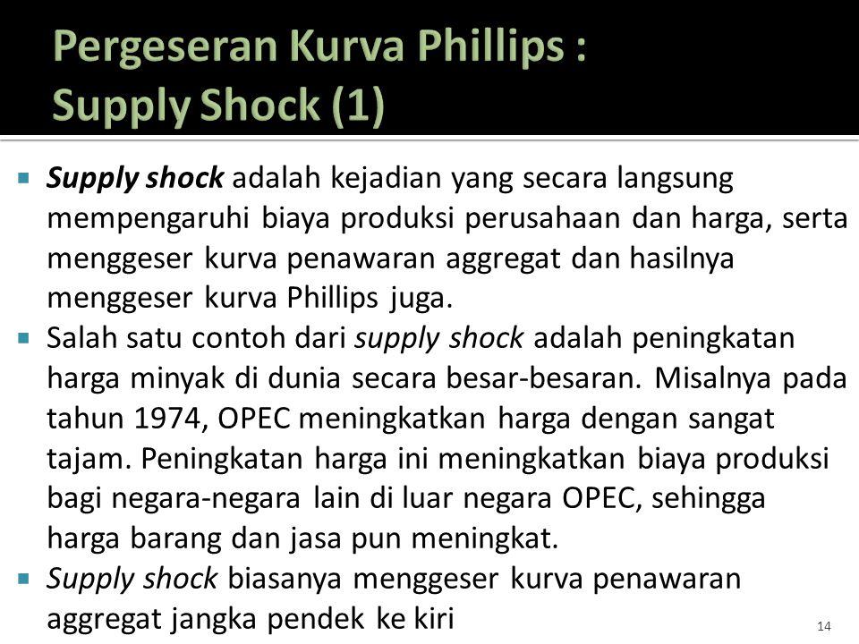  Supply shock adalah kejadian yang secara langsung mempengaruhi biaya produksi perusahaan dan harga, serta menggeser kurva penawaran aggregat dan has