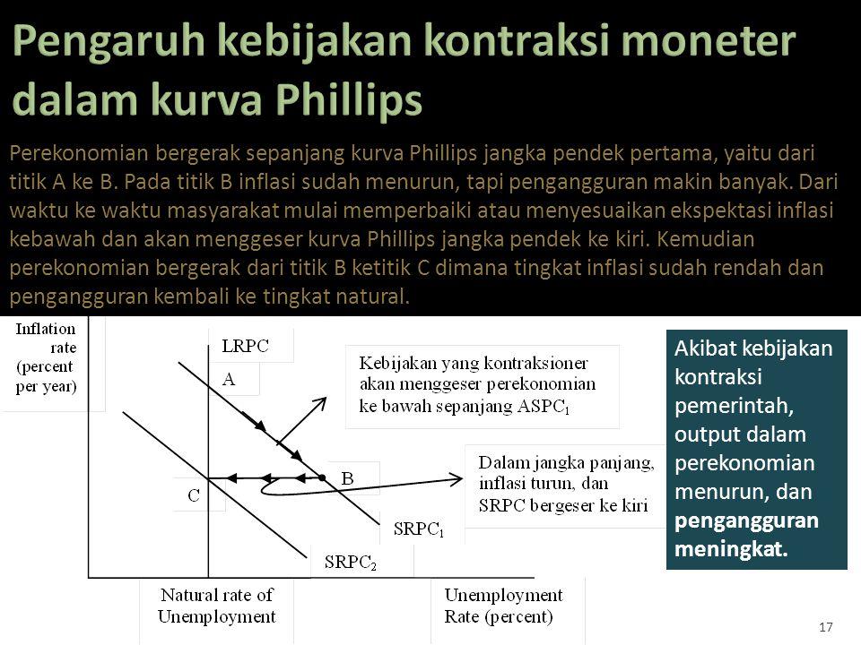 17 Akibat kebijakan kontraksi pemerintah, output dalam perekonomian menurun, dan pengangguran meningkat. Perekonomian bergerak sepanjang kurva Phillip