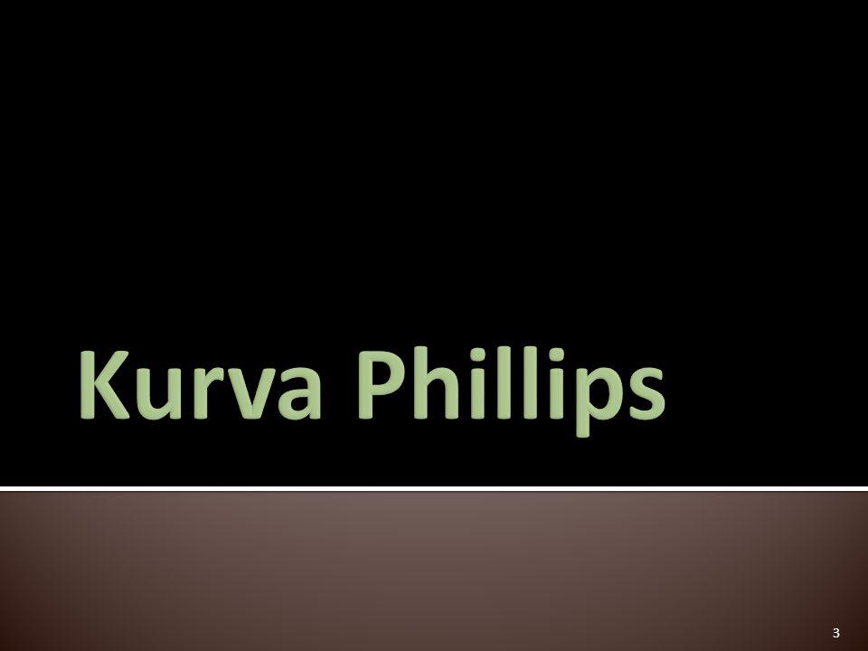  Kuva phillips adalah kurva yang menghubungkan antara inflasi dan pengangguran dalam jangka pendek.