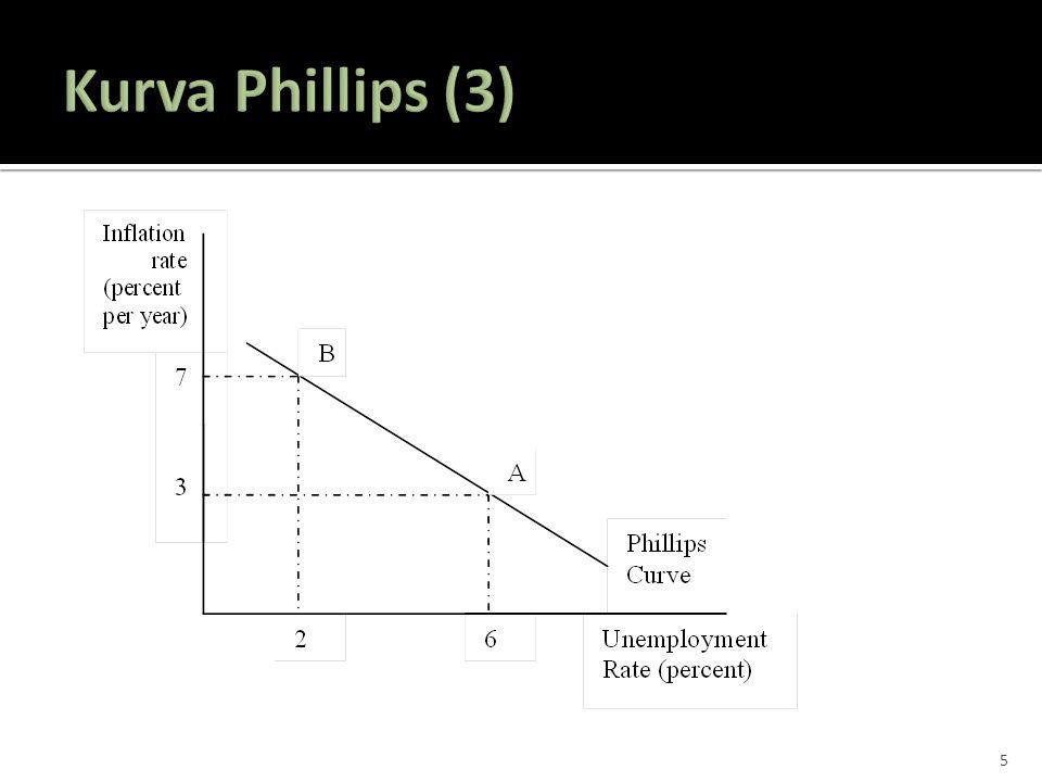  Jadi, kurva Phillips adalah kurva yang menggambarkan kombinasi antara inflasi dan pengangguran dalam jangka pendek.