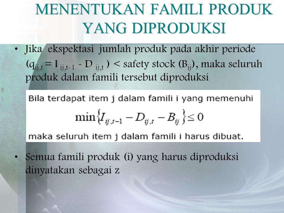 MENENTUKAN FAMILI PRODUK YANG DIPRODUKSI Jika ekspektasi jumlah produk pada akhir periode (q ij,t = I ij,t-1 - D ij,t ) < safety stock (B ij ), maka seluruh produk dalam famili tersebut diproduksi Semua famili produk (i) yang harus diproduksi dinyatakan sebagai z