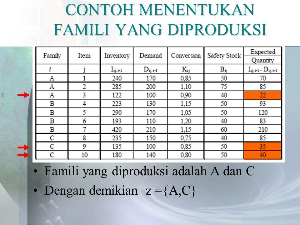 CONTOH MENENTUKAN FAMILI YANG DIPRODUKSI Famili yang diproduksi adalah A dan C Dengan demikian z ={A,C}