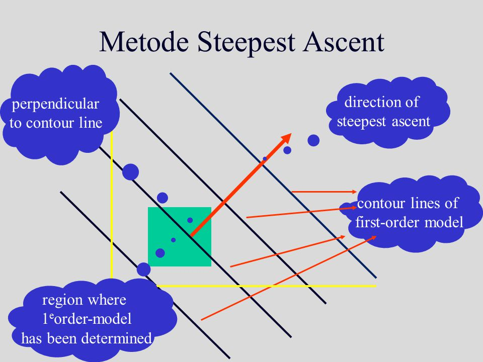 Metode Steepest Ascent direction of steepest ascent contour lines of first-order model perpendicular to contour line region where 1 e order-model has been determined