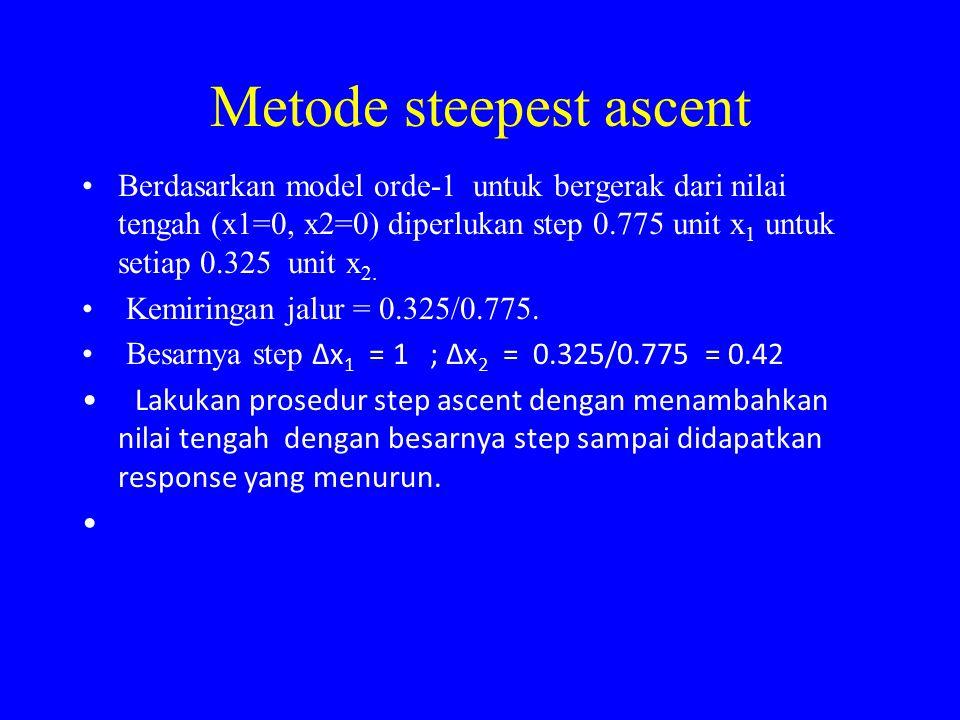 Metode steepest ascent Berdasarkan model orde-1 untuk bergerak dari nilai tengah (x1=0, x2=0) diperlukan step 0.775 unit x 1 untuk setiap 0.325 unit x