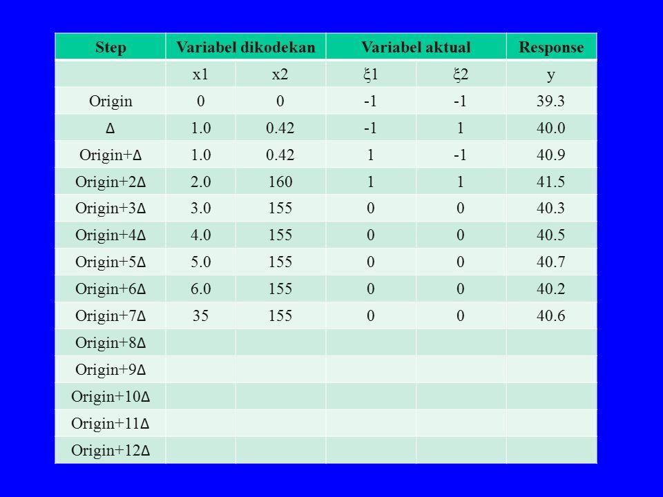 StepVariabel dikodekanVariabel aktualResponse x1x2ξ1ξ1ξ2ξ2y Origin00 39.3 Δ 1.00.42140.0 Origin+ Δ 1.00.42140.9 Origin+2 Δ 2.01601141.5 Origin+3 Δ 3.0