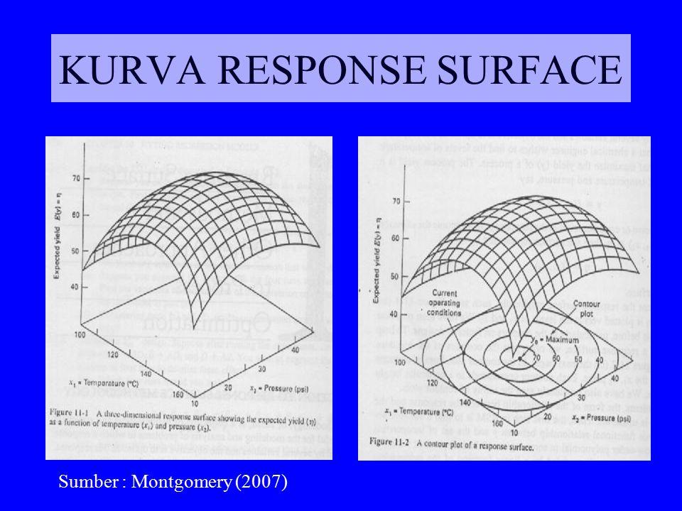 RSM adalah prosedur yang bertahap/berurutan Pada titik diluar daerah optimum, bentuk surface tidak terlalu curve, sehingga yang digunakan polinomial orde-1 Pada daerah optimum, polinomial orde-2 yg digunakan.
