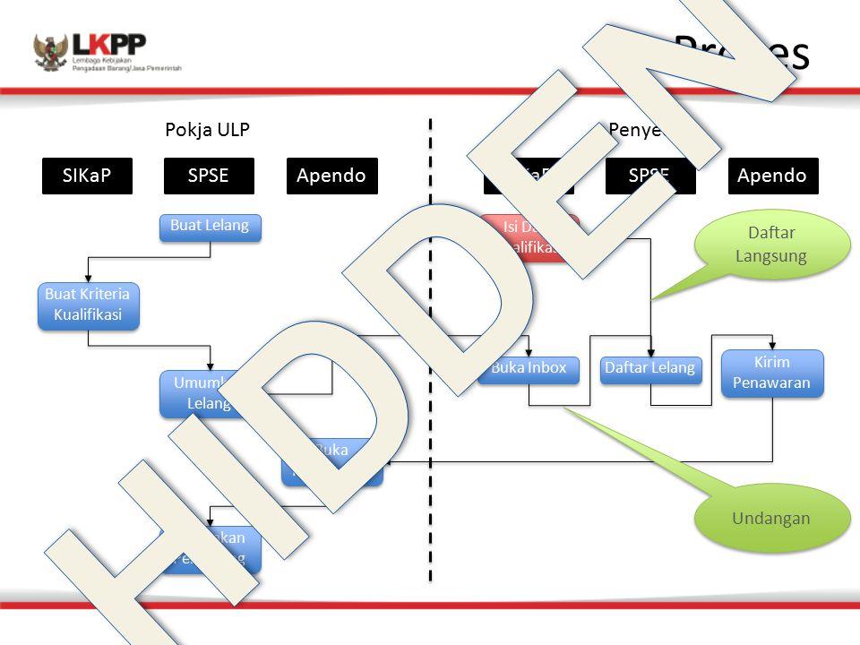 Proses Pokja ULP Penyedia SIKaP Isi Data Kualifikasi Isi Data Kualifikasi SPSEApendoSIKaPSPSE Buat Lelang Buat Kriteria Kualifikasi Buat Kriteria Kual