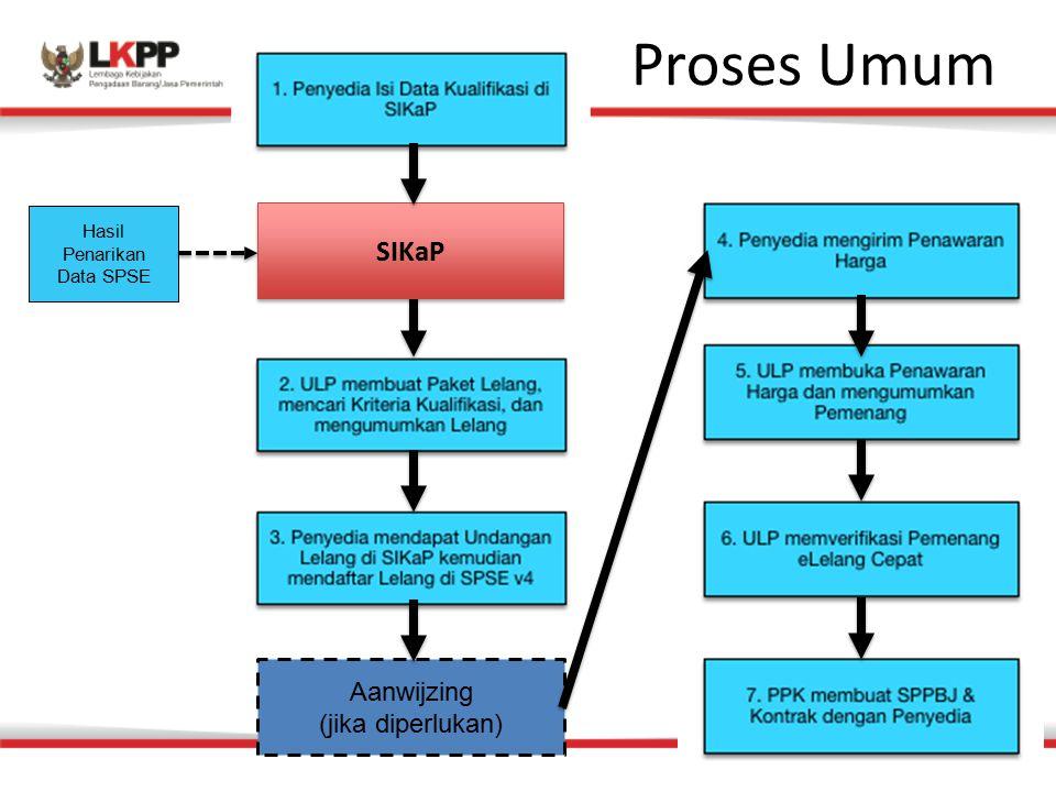 Proses Umum Aanwijzing (jika diperlukan) Hasil Penarikan Data SPSE SIKaP